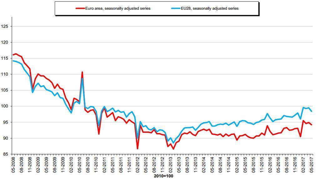 European construction activity drops
