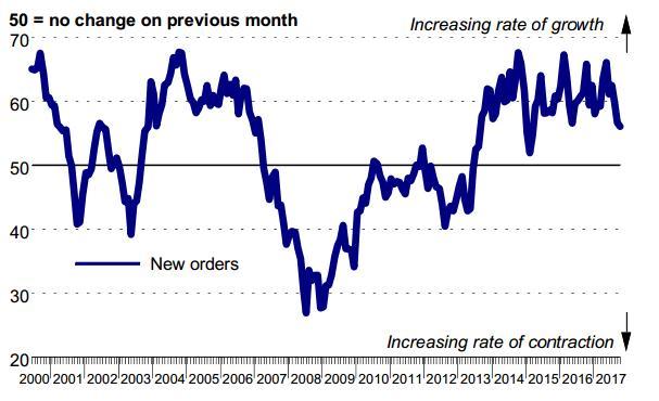 Growth in Irish construction slows