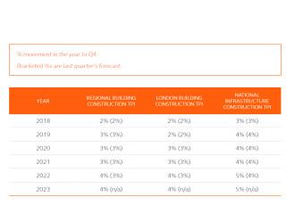 Arcadis forecast on tender price inflation (TPI)