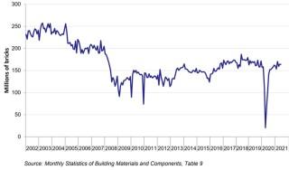 Seasonally adjusted deliveries of bricks in Great Britain