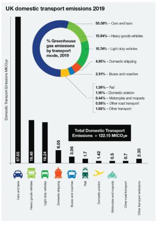 UK Domestic Transport Emissions, 2019. Source – DfT Statistics